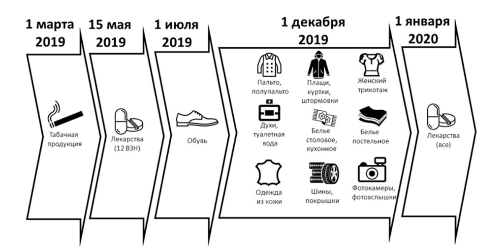 sroki vstupleniya novovvedenij v silu - Обязательная маркировка товаров в 2020 году